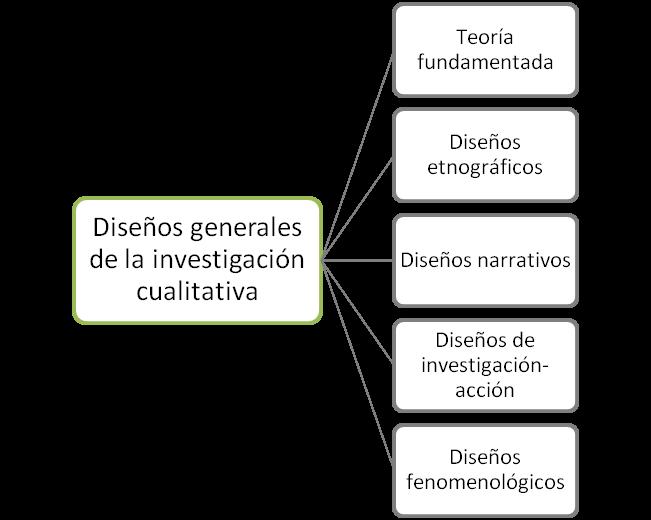 Metodologías Cualitativas