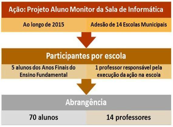 projeto aluno monitor organograma