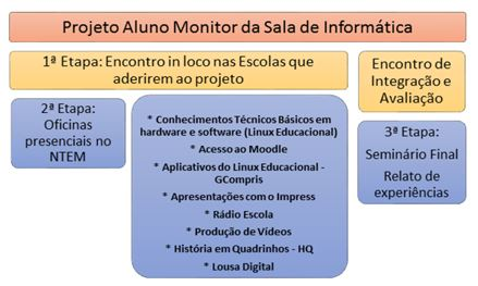 projeto aluno monitor etapas