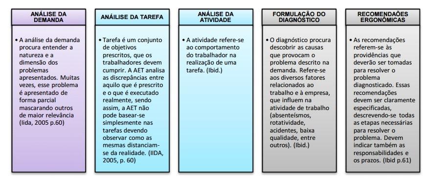 Figura 2 - Análise ergonômica do trabalho