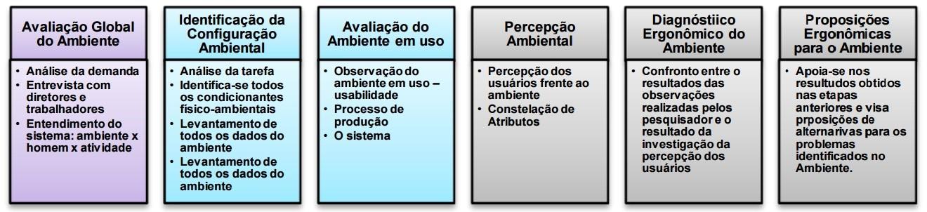 Figura 3 - Método de análise do ambiente construído