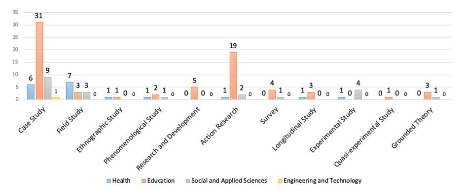Métodos de Investigação vs Campo de Investigação