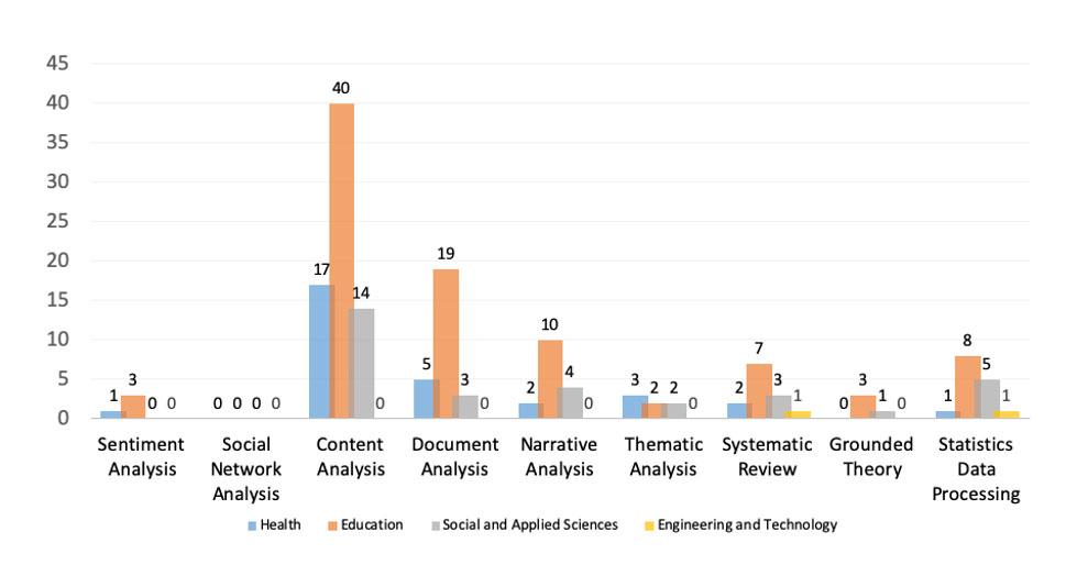 Técnicas de Recolha de Dados vs Campo de Investigação